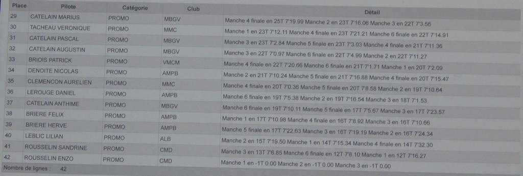 1ère manche du championnat de normandie le 25/09/2011 Classement-general-2-2d292c1